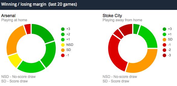 Arsenal v Stoke Odds - Gunners Good at home