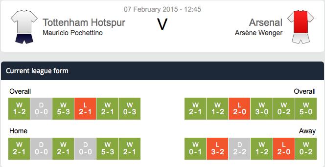 Tottenham v Arsenal Past 6 League Form Guide