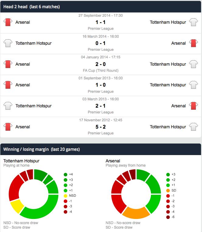 Spurs v Arsenal Head to Head & Home & Away