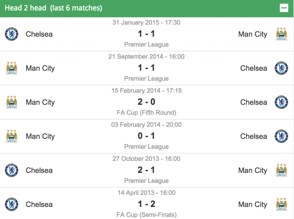 Man City v Chelsea Last 6 Results